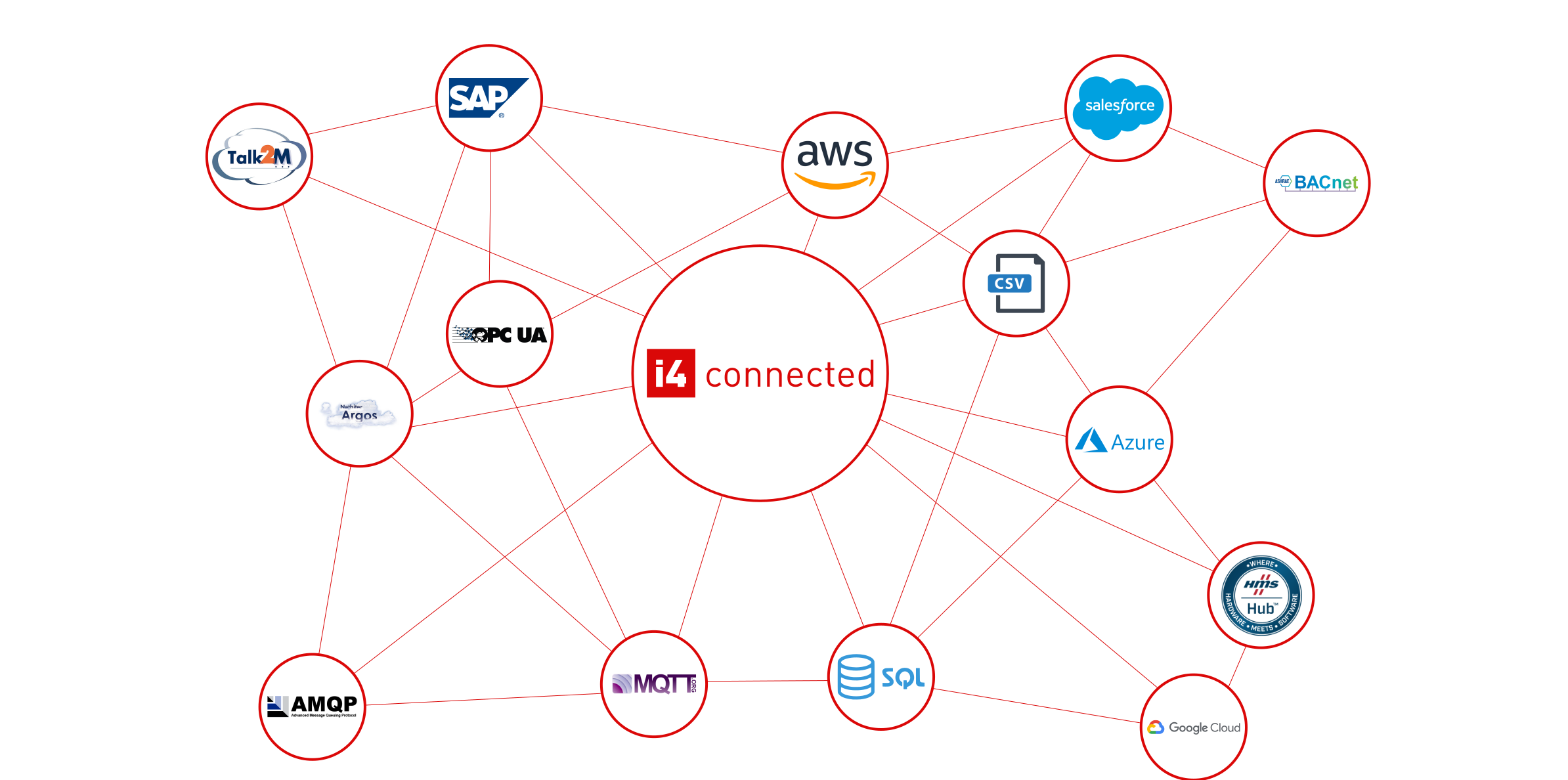 i4connected datasources